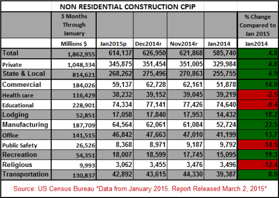 NonRes Construction CPIP