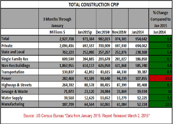 total construction CPIP