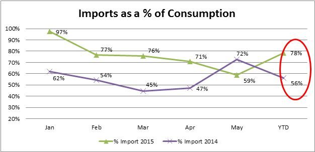 Imports as a Percentage of Consumption