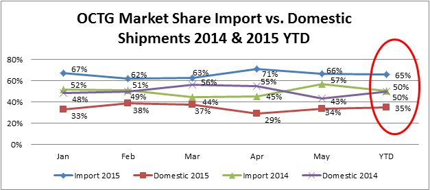 OCTG Market Share Import vs. Domestic Shipments