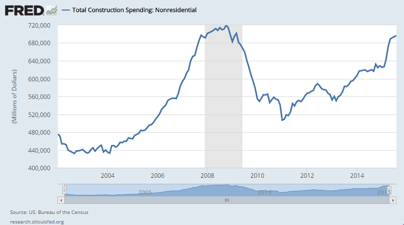Total Construction Spending Nonresidential FRED St. Louis Fed
